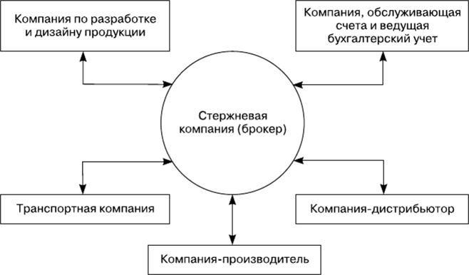 модели сетевых структур