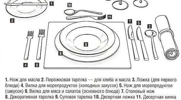 Как правильно пользоваться ножом, вилкой и ложкой