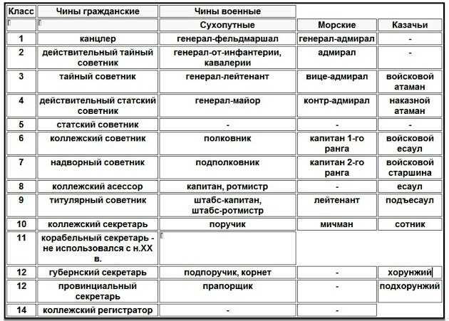 Военные ранги: перечень званий, условия получения и знаки отличий